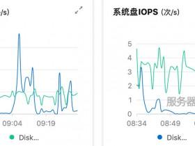 云服务器磁盘I/O、吞吐量和存储IOPS性能指标详解