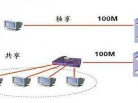 服务器带宽选择多少合适?