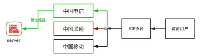 什么是BGP机房?3分钟全面了解BGP机房