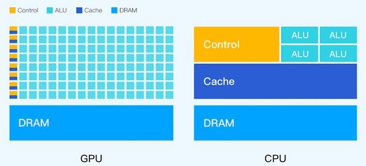 GPU服务器和CPU服务器的区别对比及应用场景
