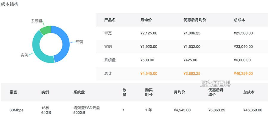 游戏服务器租用价格表