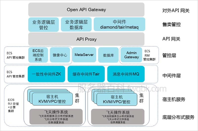 阿里云服务器ECS架构说明(飞天分布式操作系统)